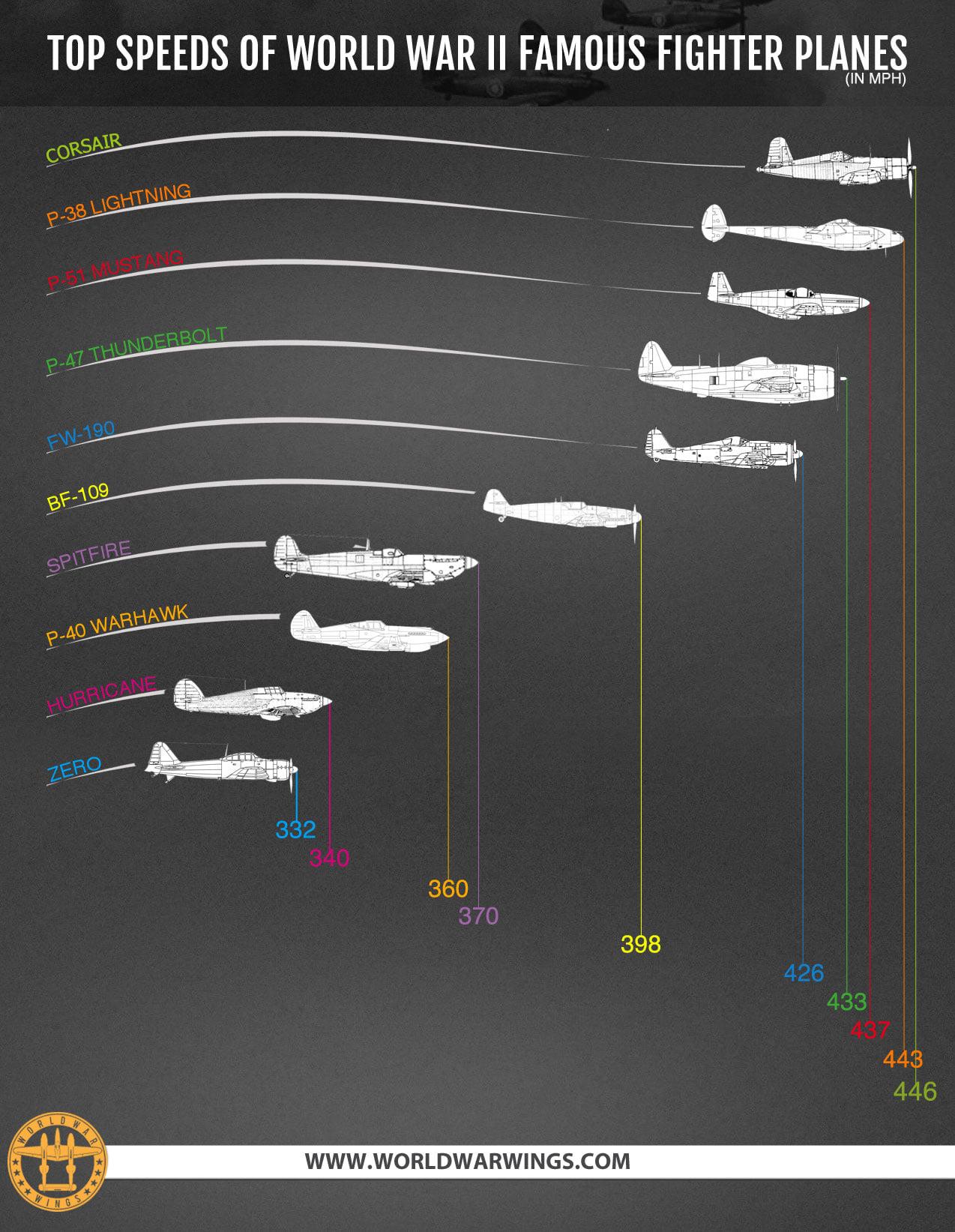 TopSpeedsWW2planes.jpg